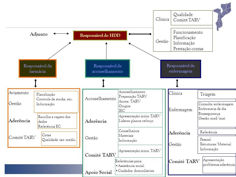 26 Responsável de enfermagem Responsável de aconselhamento Clínica Gestão Funcionamento Planificação Informação Prestação contas Qualidade Comité TARV