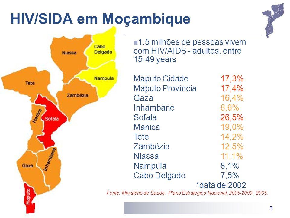 3 HIV/SIDA em Moçambique 1.5 milhões de pessoas vivem com HIV/AIDS - adultos, entre 15-49 years Maputo Cidade 17,3% Maputo Província 17,4% Gaza 16,4%