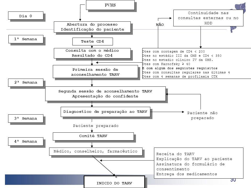 30 Receita do TARV Explicação do TARV ao paciente Assinatura do formulário de consentimento Entrega dos medicamentos Dtes com contagem de CD4 < 200 Dt