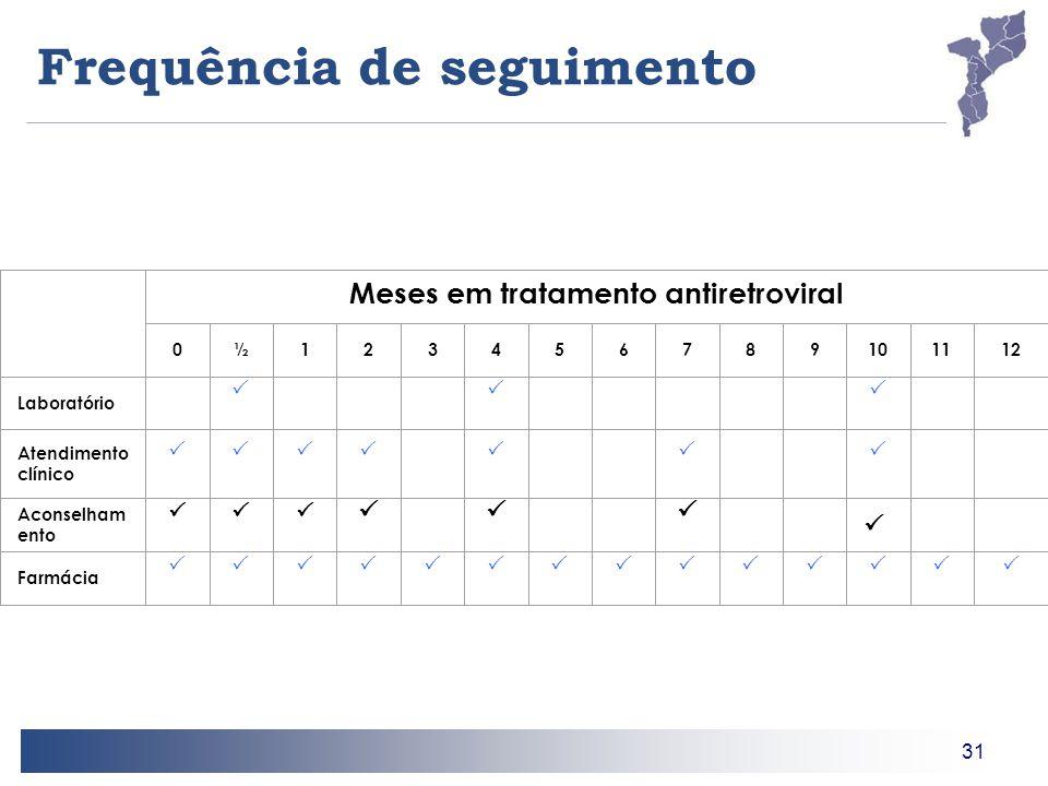 31 Frequência de seguimento Meses em tratamento antiretroviral 0½123456789101112 Laboratório  Atendimento clínico  Aconselham ento   