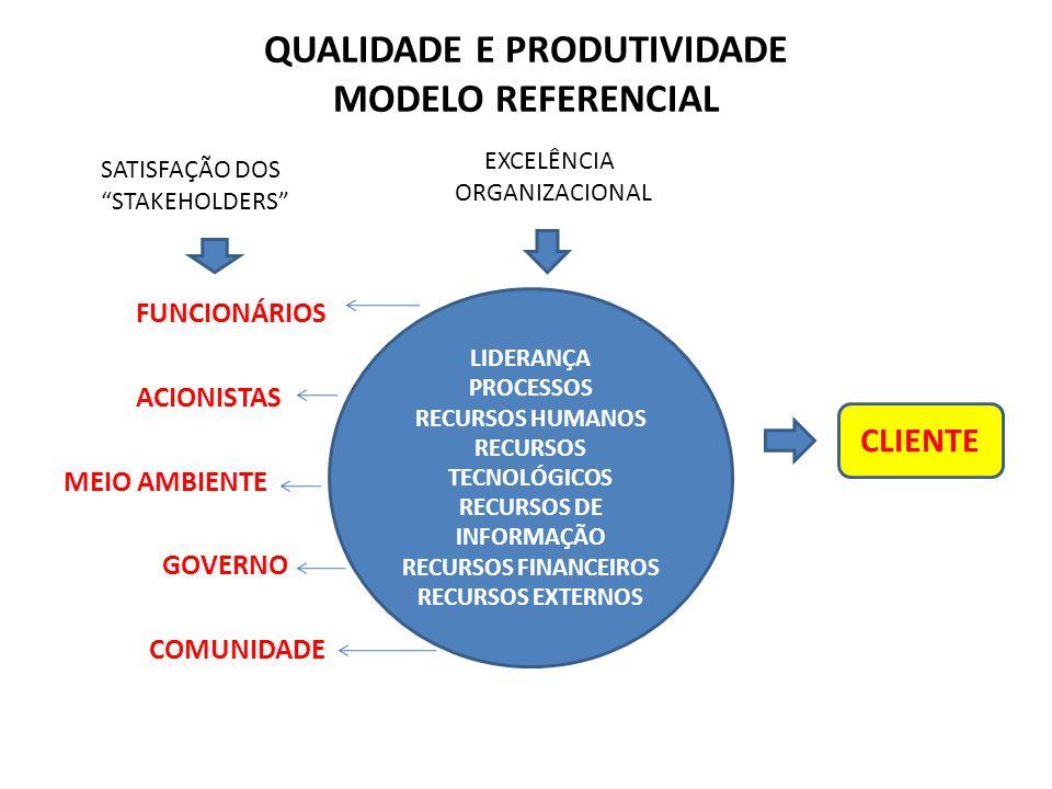 QUALIDADE E PRODUTIVIDADE MODELO REFERENCIAL FUNCIONÁRIOS ACIONISTAS MEIO AMBIENTE GOVERNO COMUNIDADE LIDERANÇA PROCESSOS RECURSOS HUMANOS RECURSOS TECNOLÓGICOS RECURSOS DE INFORMAÇÃO RECURSOS FINANCEIROS RECURSOS EXTERNOS CLIENTE SATISFAÇÃO DOS STAKEHOLDERS EXCELÊNCIA ORGANIZACIONAL