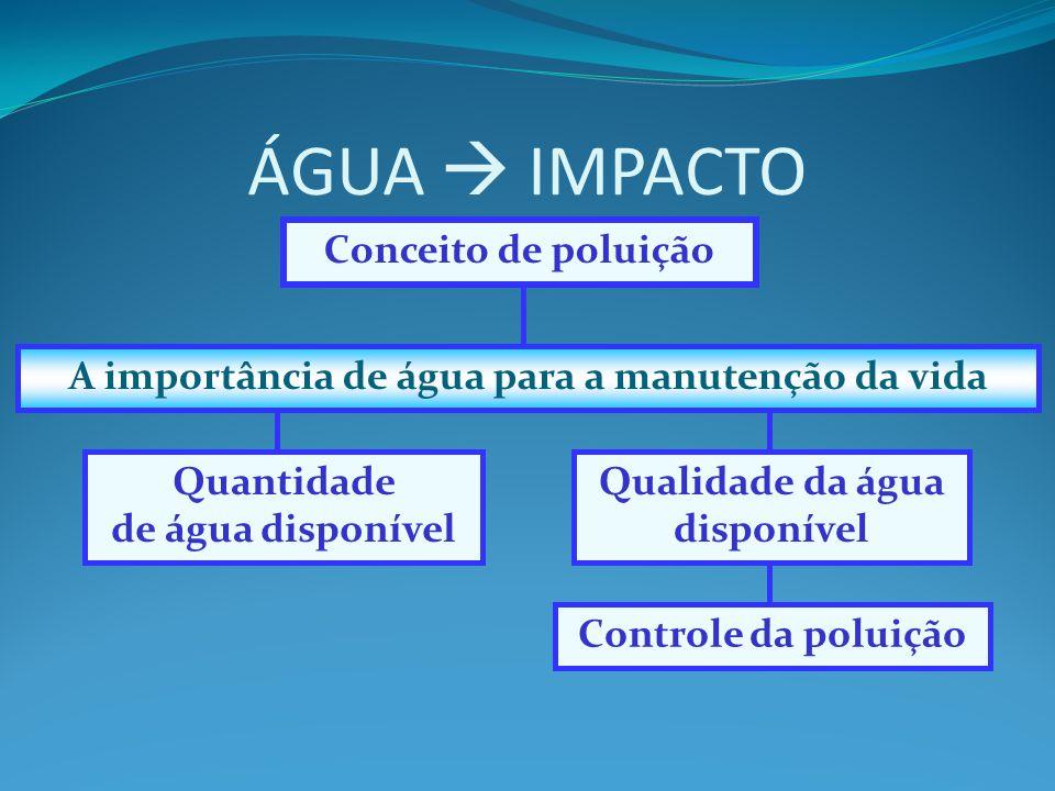 ÁGUA  IMPACTO Controle da poluição Qualidade da água disponível Quantidade de água disponível A importância de água para a manutenção da vida Conceit