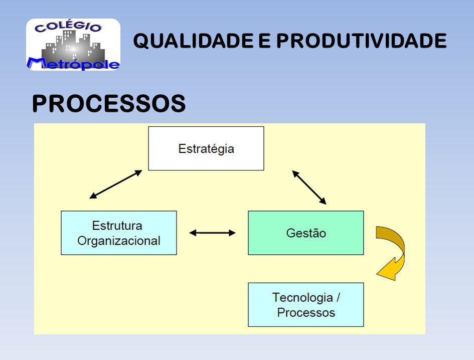QUALIDADE E PRODUTIVIDADE PROCESSOS A idéia é melhorar o desempenho das atividades de transformação minimizando ou eliminando o fluxo das atividades agregando valores para beneficiar as partes.
