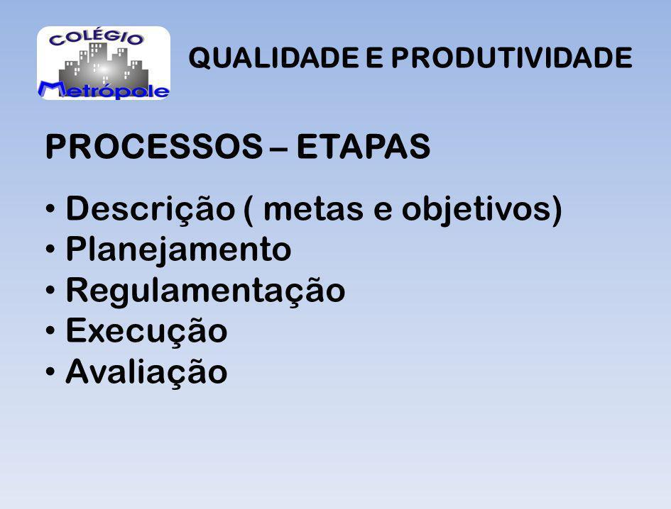 QUALIDADE E PRODUTIVIDADE PROCESSOS – ETAPAS Descrição ( metas e objetivos) Planejamento Regulamentação Execução Avaliação