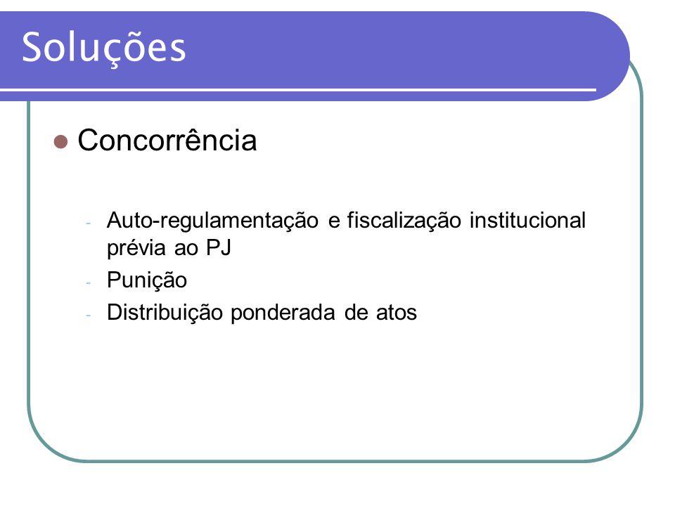 Soluções Concorrência - Auto-regulamentação e fiscalização institucional prévia ao PJ - Punição - Distribuição ponderada de atos