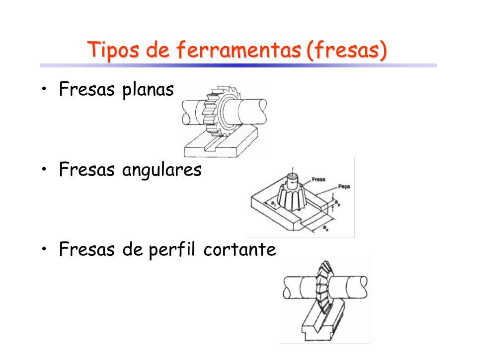 Tipos de ferramentas (fresas) Fresas planas Fresas angulares Fresas de perfil cortante