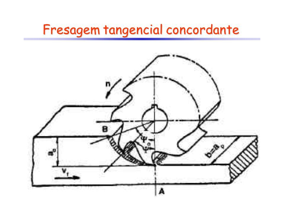 Fresagem tangencial concordante