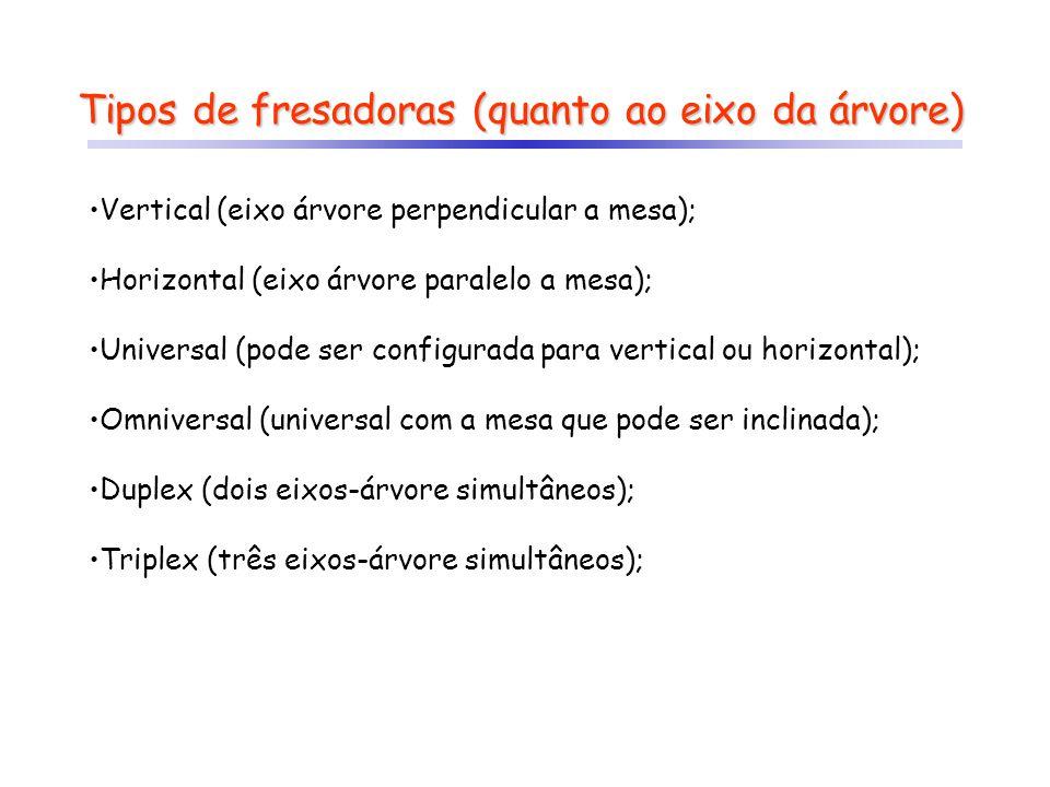 Tipos de fresadoras (quanto ao eixo da árvore) Vertical (eixo árvore perpendicular a mesa); Horizontal (eixo árvore paralelo a mesa); Universal (pode