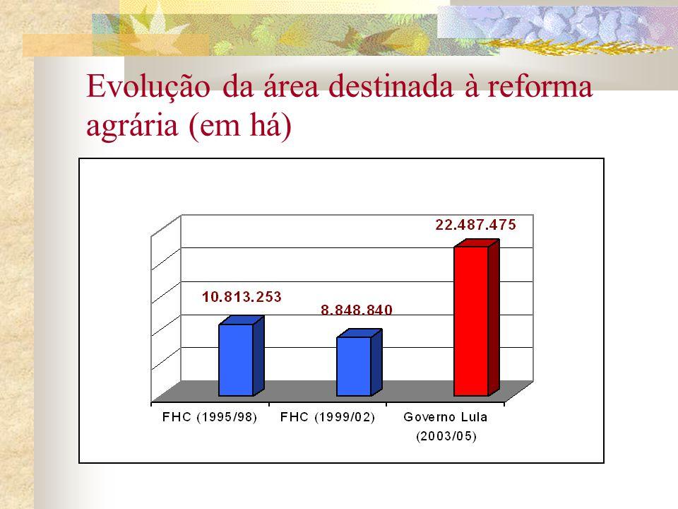 Evolução da área destinada à reforma agrária (em há)