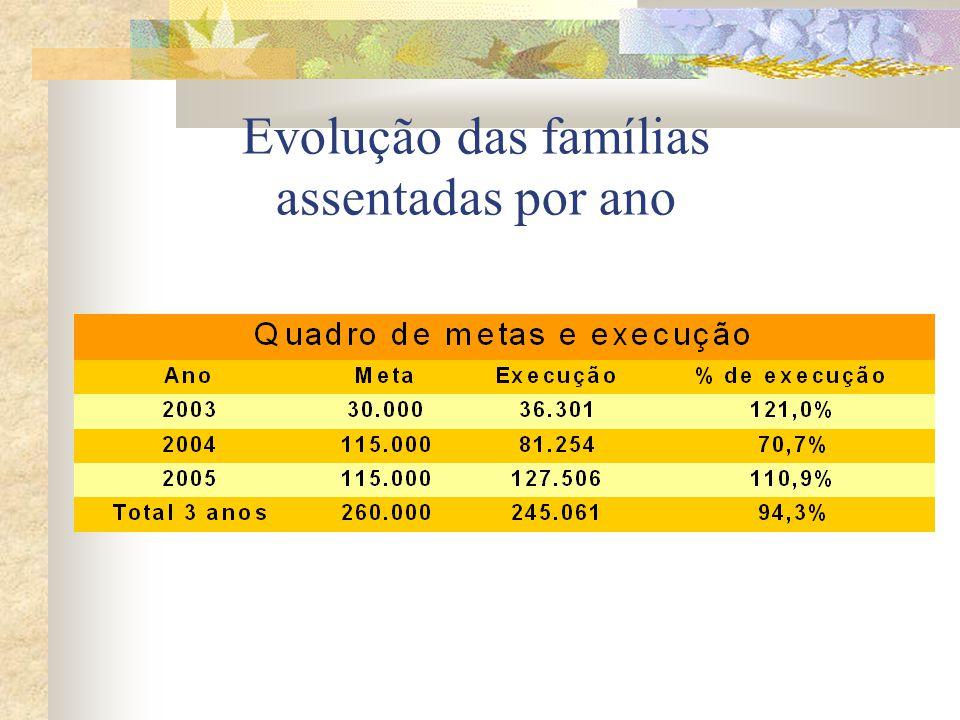 Evolução das famílias assentadas por ano
