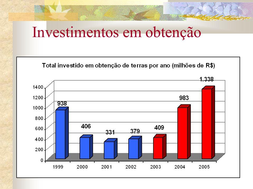 Investimentos em obtenção