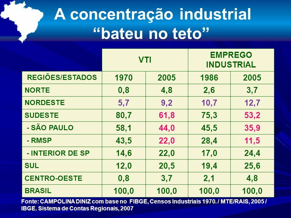 A concentração industrial bateu no teto VTI EMPREGO INDUSTRIAL REGIÕES/ESTADOS 1970200519862005 NORTE 0,84,82,63,7 NORDESTE 5,79,210,712,7 SUDESTE 80,761,875,353,2 - SÃO PAULO 58,144,045,535,9 - RMSP 43,522,028,411,5 - INTERIOR DE SP 14,622,017,024,4 SUL 12,020,519,425,6 CENTRO-OESTE 0,83,72,14,8 BRASIL 100,0 Fonte: CAMPOLINA DINIZ com base no FIBGE, Censos Industriais 1970.