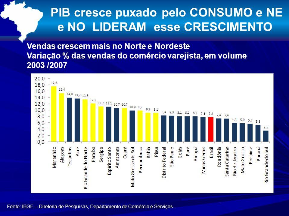PIB cresce puxado pelo CONSUMO e NE e NO LIDERAM esse CRESCIMENTO Vendas crescem mais no Norte e Nordeste Variação % das vendas do comércio varejista, em volume 2003 /2007 Fonte: IBGE – Diretoria de Pesquisas, Departamento de Comércio e Serviços.