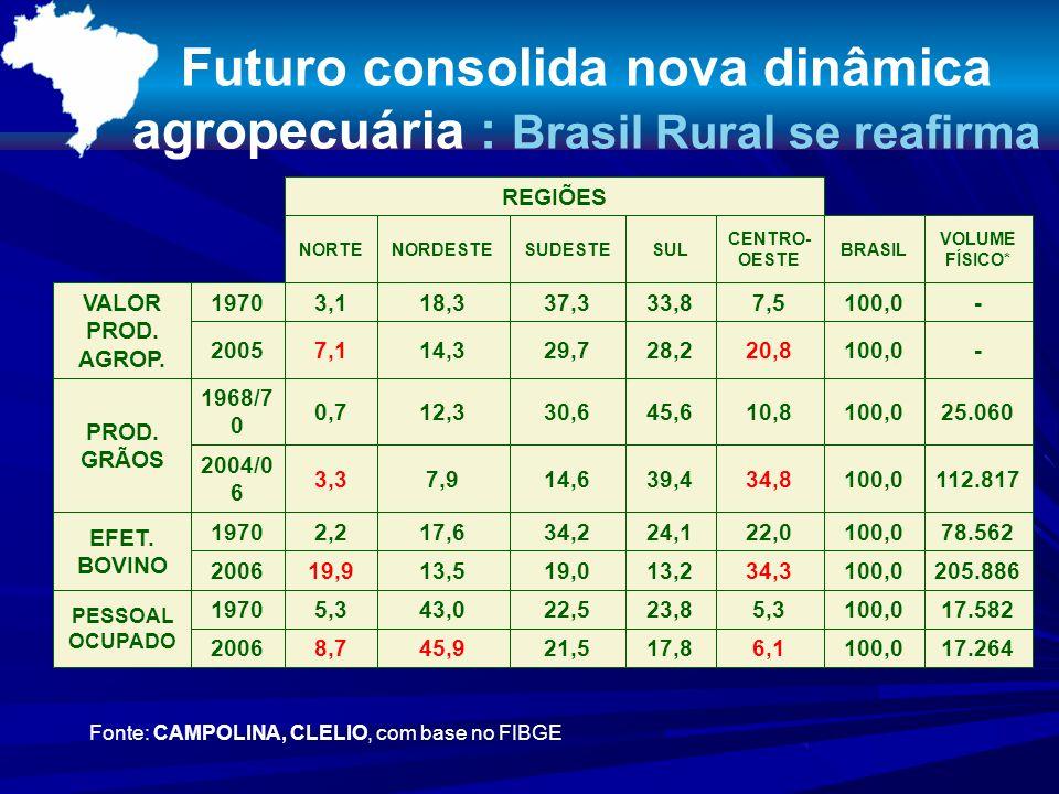 Futuro consolida nova dinâmica agropecuária : Brasil Rural se reafirma Fonte: CAMPOLINA, CLELIO, com base no FIBGE