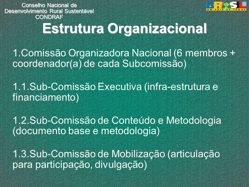 Conselho Nacional de Desenvolvimento Rural Sustentável CONDRAF Estrutura Organizacional 1.Comissão Organizadora Nacional (6 membros + coordenador(a) de cada Subcomissão) 1.1.Sub-Comissão Executiva (infra-estrutura e financiamento) 1.2.Sub-Comissão de Conteúdo e Metodologia (documento base e metodologia) 1.3.Sub-Comissão de Mobilização (articulação para participação, divulgação)