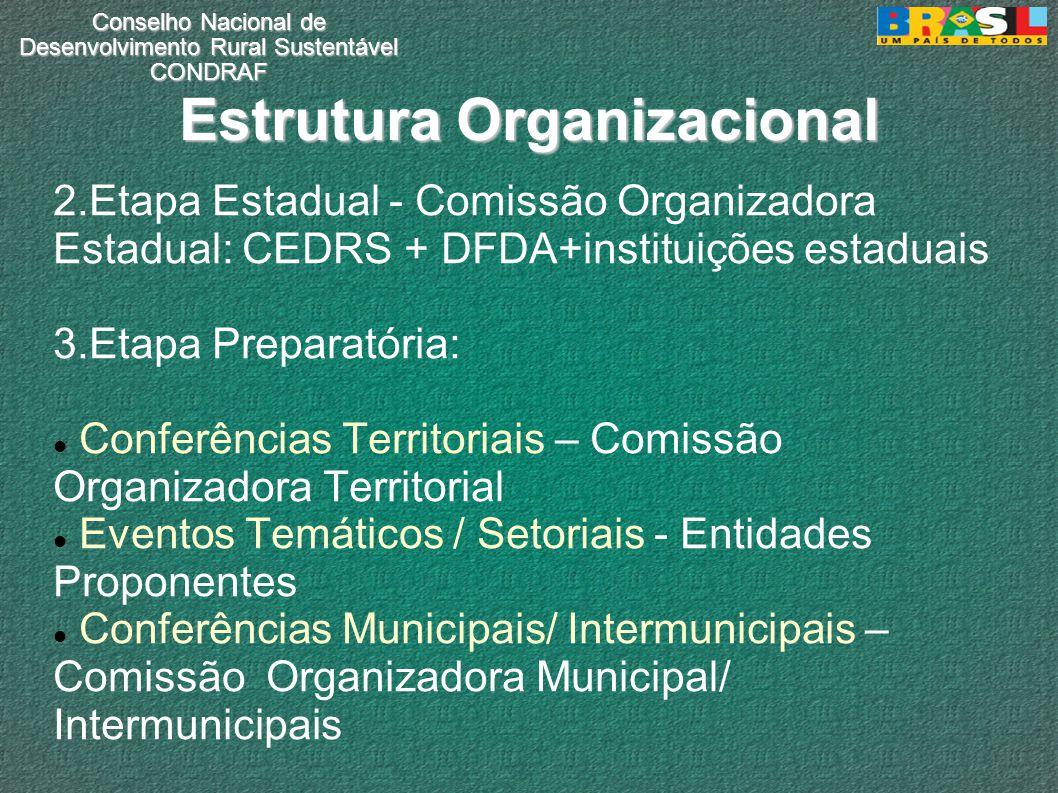 Conselho Nacional de Desenvolvimento Rural Sustentável CONDRAF Estrutura Organizacional 2.Etapa Estadual - Comissão Organizadora Estadual: CEDRS + DFD