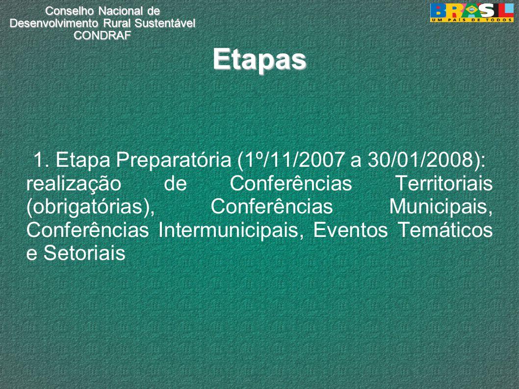 Conselho Nacional de Desenvolvimento Rural Sustentável CONDRAF Etapas 1. Etapa Preparatória (1º/11/2007 a 30/01/2008): realização de Conferências Terr