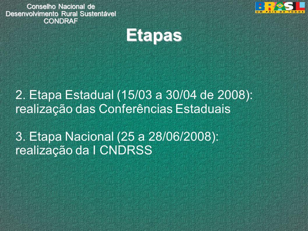 Conselho Nacional de Desenvolvimento Rural Sustentável CONDRAF Etapas 2. Etapa Estadual (15/03 a 30/04 de 2008): realização das Conferências Estaduais