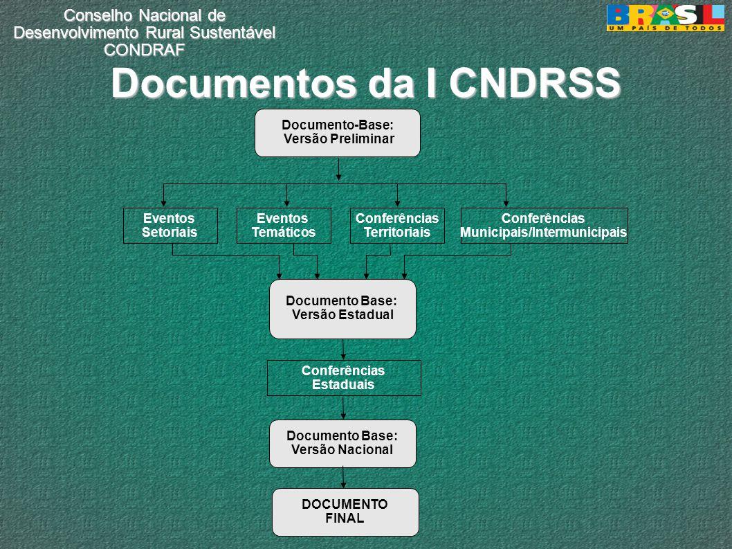 Conselho Nacional de Desenvolvimento Rural Sustentável CONDRAF Documentos da I CNDRSS Documento-Base: Versão Preliminar Conferências Municipais/Interm