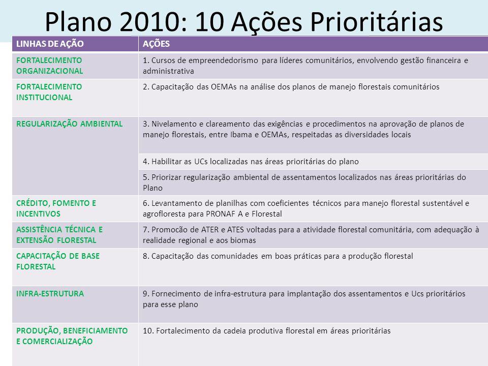 Plano 2010: 10 Ações Prioritárias LINHAS DE AÇÃOAÇÕES FORTALECIMENTO ORGANIZACIONAL 1.