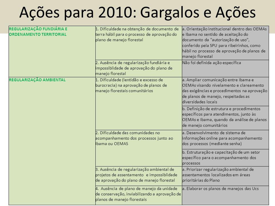 Ações para 2010: Gargalos e Ações REGULARIZAÇÃO FUNDIÁRIA E ORDENAMENTO TERRITORIAL 1.