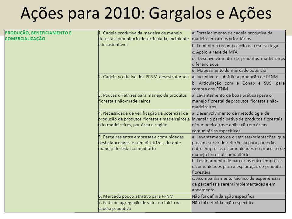 Ações para 2010: Gargalos e Ações PRODUÇÃO, BENEFICIAMENTO E COMERCIALIZAÇÃO 1.