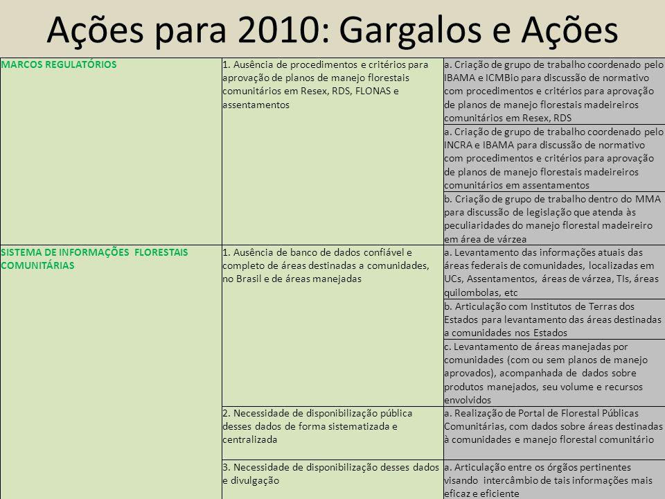 Ações para 2010: Gargalos e Ações MARCOS REGULATÓRIOS1.
