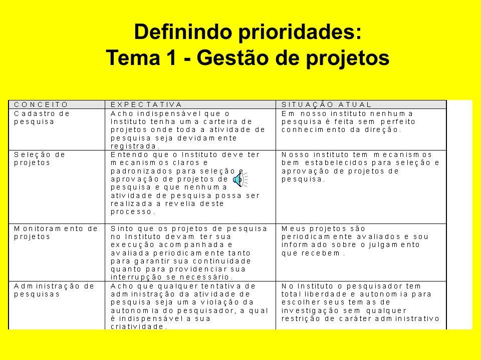 Definir prioridades: exemplo Definindo prioridades para gestão de C&T em institutos de pesquisa