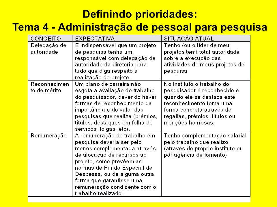 Definindo prioridades: Tema 3 - Gestão de infra- estrutura para pesquisa