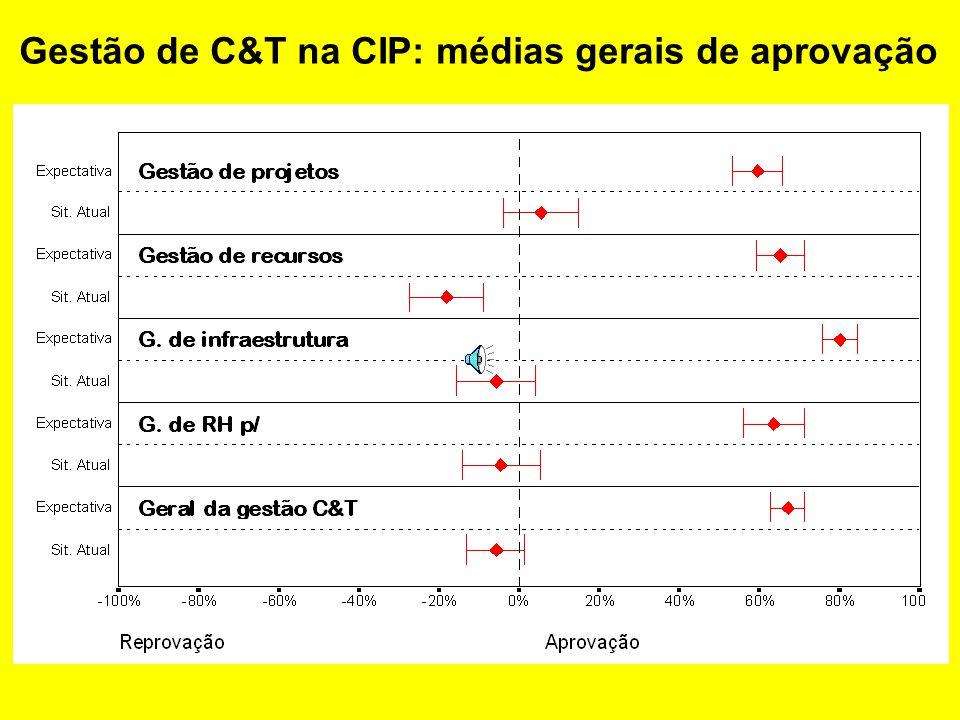 Composição conceitual dos temas de gestão de C&T, segundo exame de consistência pelo coeficiente alfa de Cronbach
