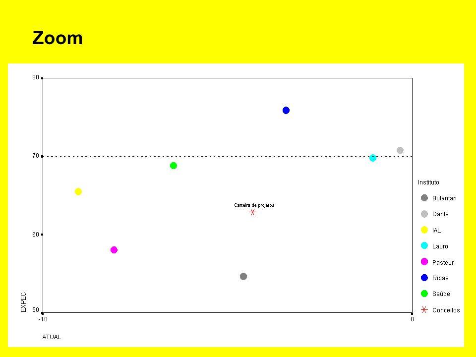 Mapa das relações entre prioridades de gestão e unidades institucionais
