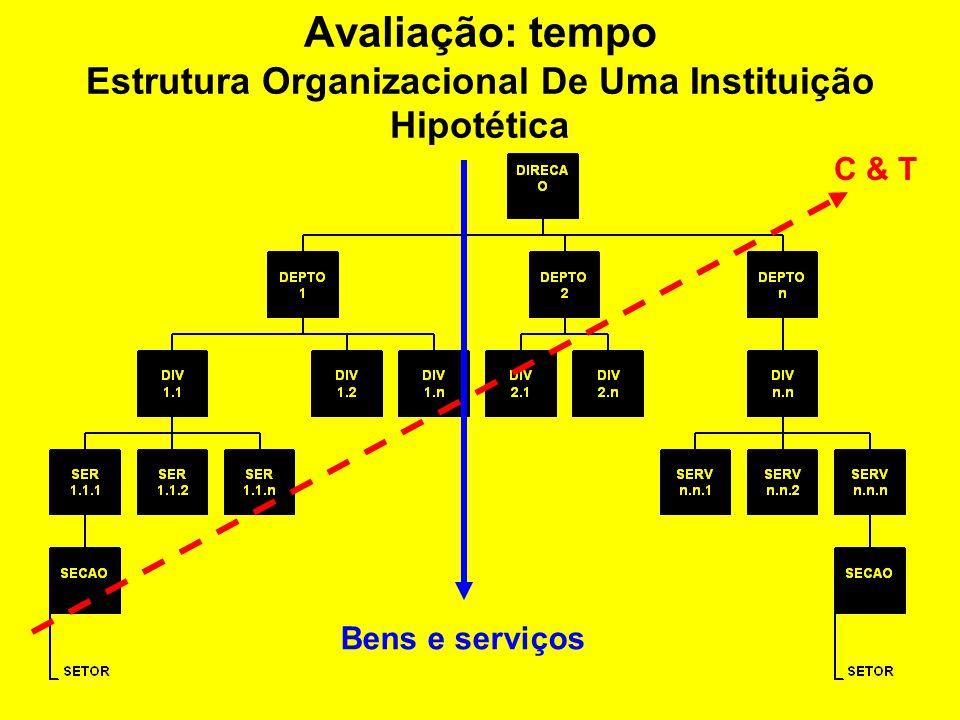 Avaliação: Níveis estruturais Pesquisador Projeto Departamento Universidade/ Empresa Setor/ sociedade