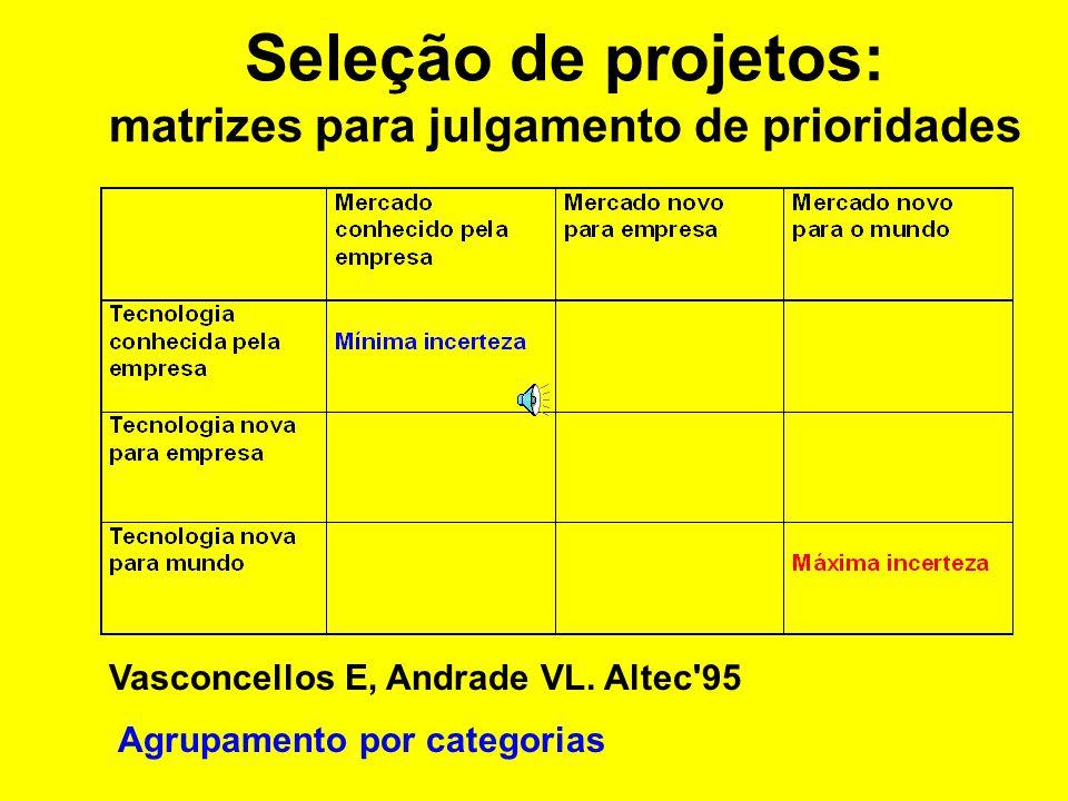 Avaliação Diferentes objetos com diferentes significados: –projetos corporativos, programas, etc.