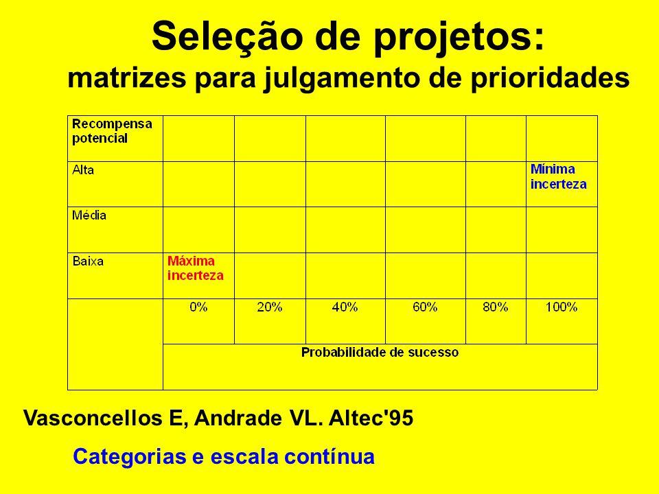 Seleção de projetos: matrizes para julgamento de prioridades Vasconcellos E, Andrade VL.
