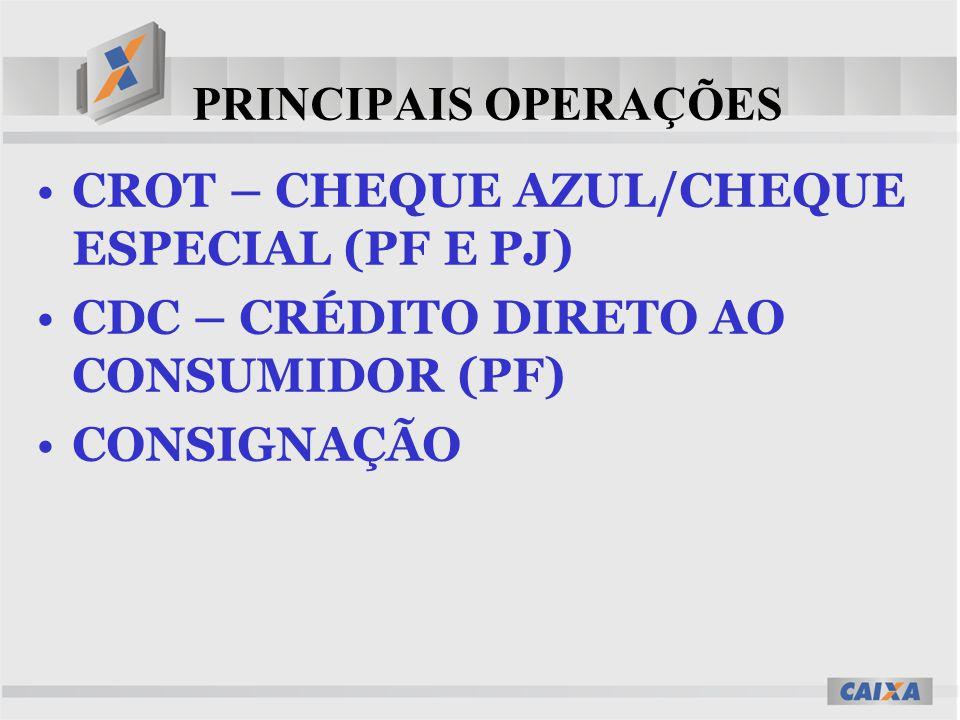 PRINCIPAIS OPERAÇÕES CROT – CHEQUE AZUL/CHEQUE ESPECIAL (PF E PJ) CDC – CRÉDITO DIRETO AO CONSUMIDOR (PF) CONSIGNAÇÃO