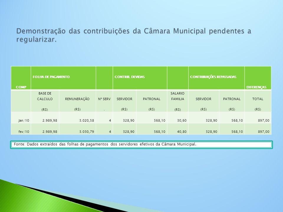 COMP FOLHA DE PAGAMENTO CONTRIB. DEVIDAS CONTRIBUIÇÕES REPASSADAS DIFERENÇAS BASE DE CALCULO (R$) REMUNERAÇÃO (R$) Nº SERV. SERVIDOR (R$) PATRONAL (R$