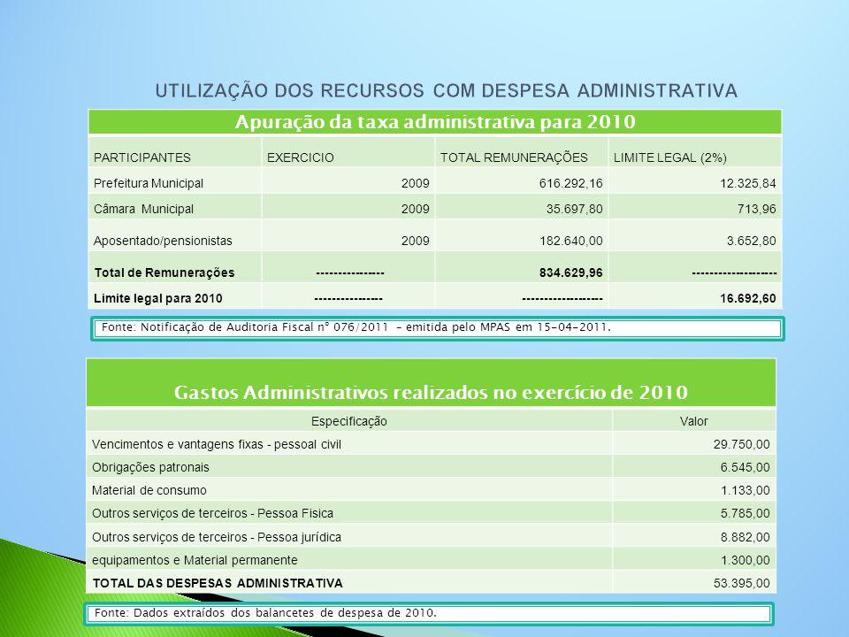 Apuração da taxa administrativa para 2010 PARTICIPANTESEXERCICIOTOTAL REMUNERAÇÕESLIMITE LEGAL (2%) Prefeitura Municipal2009616.292,1612.325,84 Câmara Municipal200935.697,80713,96 Aposentado/pensionistas2009182.640,003.652,80 Total de Remunerações ----------------834.629,96-------------------- Limite legal para 2010-----------------------------------16.692,60 Fonte: Dados extraídos dos balancetes de despesa de 2010.
