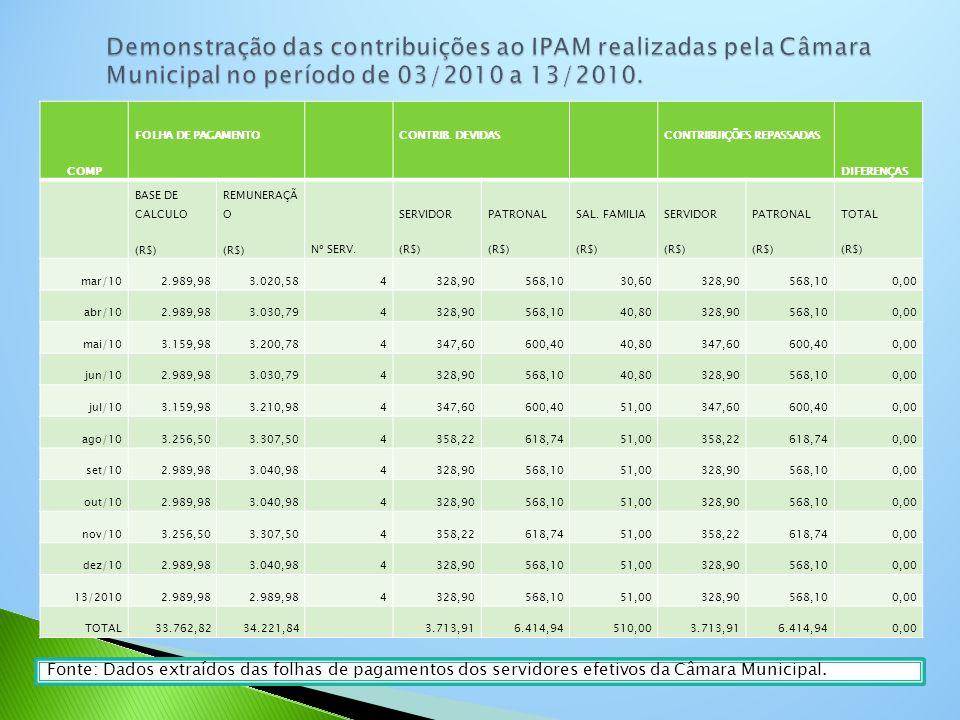COMP FOLHA DE PAGAMENTO CONTRIB. DEVIDAS CONTRIBUIÇÕES REPASSADAS DIFERENÇAS BASE DE CALCULO (R$) REMUNERAÇÃ O (R$)Nº SERV. SERVIDOR (R$) PATRONAL (R$