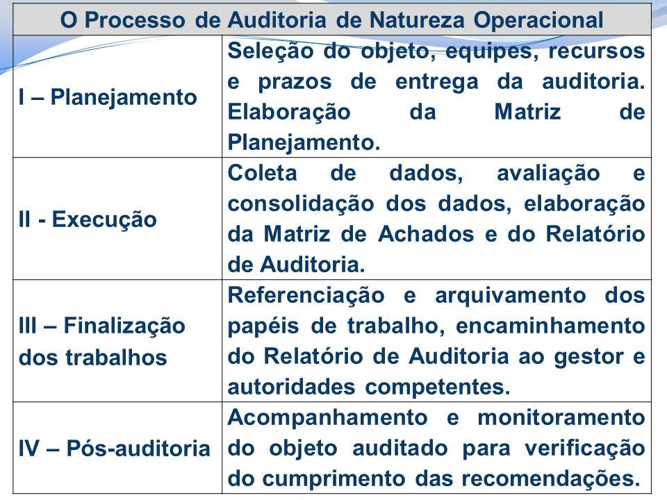 O Processo de Auditoria de Natureza Operacional I – Planejamento Seleção do objeto, equipes, recursos e prazos de entrega da auditoria. Elaboração da