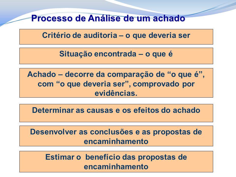 Processo de Análise de um achado Estimar o benefício das propostas de encaminhamento Desenvolver as conclusões e as propostas de encaminhamento Determinar as causas e os efeitos do achado Achado – decorre da comparação de o que é , com o que deveria ser , comprovado por evidências.