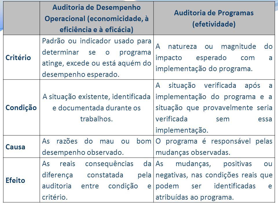 Auditoria de Desempenho Operacional (economicidade, à eficiência e à eficácia) Auditoria de Programas (efetividade) Critério Padrão ou indicador usado para determinar se o programa atinge, excede ou está aquém do desempenho esperado.