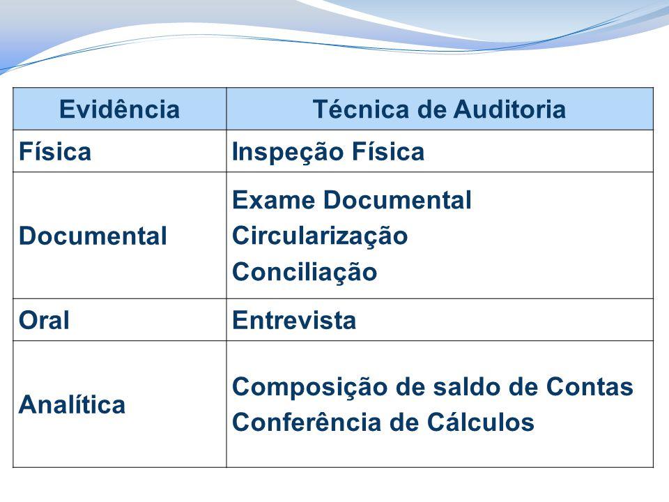EvidênciaTécnica de Auditoria FísicaInspeção Física Documental Exame Documental Circularização Conciliação OralEntrevista Analítica Composição de saldo de Contas Conferência de Cálculos