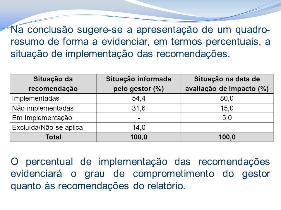Situação da recomendação Situação informada pelo gestor (%) Situação na data de avaliação de impacto (%) Implementadas 54,480,0 Não implementadas 31,615,0 Em Implementação -5,0 Excluída/Não se aplica 14,0- Total100,0 O percentual de implementação das recomendações evidenciará o grau de comprometimento do gestor quanto às recomendações do relatório.