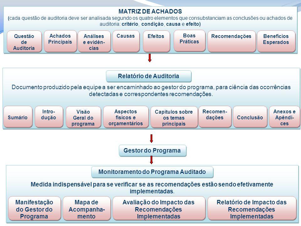 MATRIZ DE ACHADOS ( cada questão de auditoria deve ser analisada segundo os quatro elementos que consubstanciam as conclusões ou achados de auditoria: critério, condição, causa e efeito) MATRIZ DE ACHADOS ( cada questão de auditoria deve ser analisada segundo os quatro elementos que consubstanciam as conclusões ou achados de auditoria: critério, condição, causa e efeito) Questão de Auditoria Achados Principais Análises e evidên- cias Causas Efeitos Boas Práticas Recomendações Benefícios Esperados Documento produzido pela equipe a ser encaminhado ao gestor do programa, para ciência das ocorrências detectadas e correspondentes recomendações.