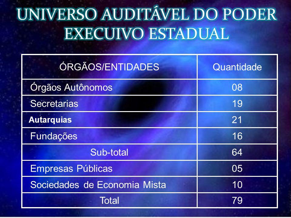 79 64 Total 10 Sociedades de Economia Mista 05 Empresas Públicas Sub-total 16 Fundações 21 Autarquias 19 Secretarias 08 Órgãos Autônomos QuantidadeÓRG