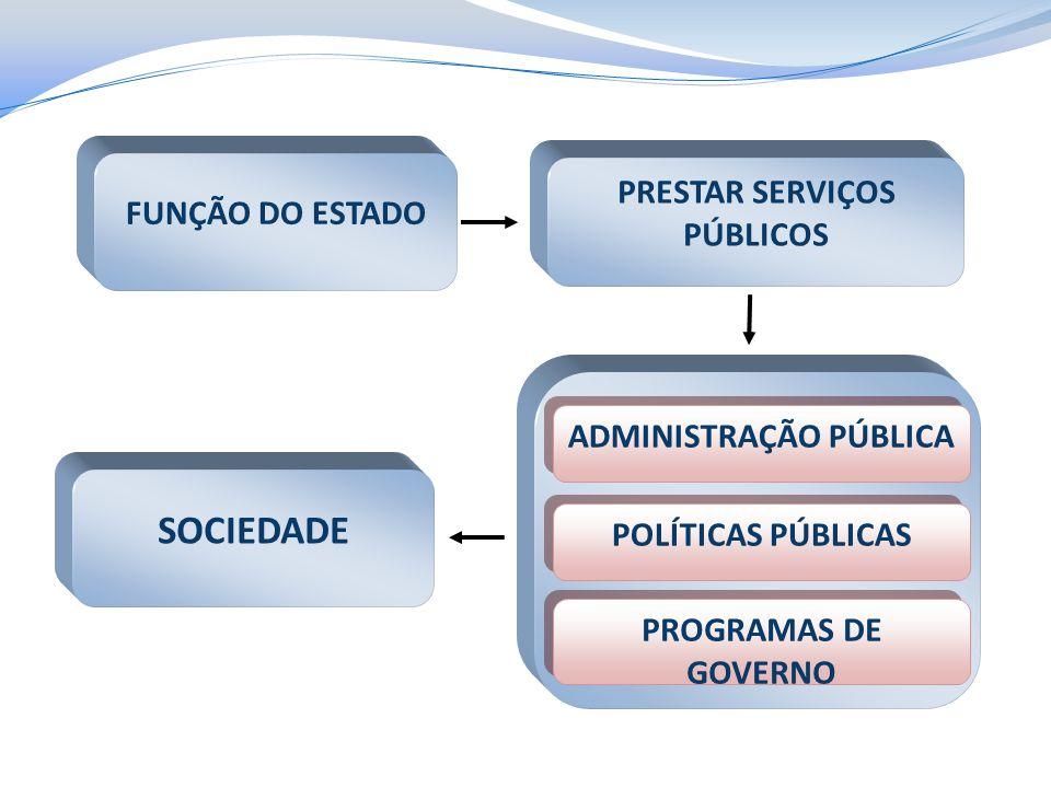 FUNÇÃO DO ESTADO PRESTAR SERVIÇOS PÚBLICOS SOCIEDADE ADMINISTRAÇÃO PÚBLICA POLÍTICAS PÚBLICAS PROGRAMAS DE GOVERNO