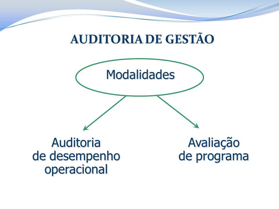 AUDITORIA DE GESTÃO Avaliação de programa Auditoria de desempenho operacional Modalidades