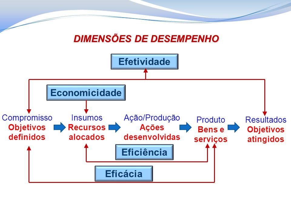DIMENSÕES DE DESEMPENHO Efetividade Economicidade Compromisso Objetivos definidos Insumos Recursos alocados Ação/Produção Ações desenvolvidas Produto