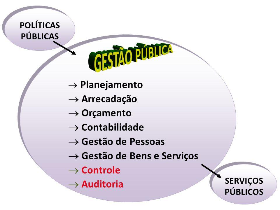 SERVIÇOS PÚBLICOS POLÍTICAS PÚBLICAS  Planejamento  Arrecadação  Orçamento  Contabilidade  Gestão de Pessoas  Gestão de Bens e Serviços  Contro