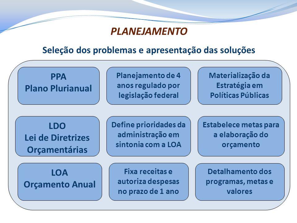 PLANEJAMENTO Seleção dos problemas e apresentação das soluções LDO Lei de Diretrizes Orçamentárias LOA Orçamento Anual Materialização da Estratégia em